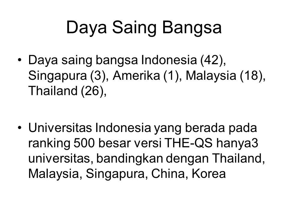 Daya Saing Bangsa Daya saing bangsa Indonesia (42), Singapura (3), Amerika (1), Malaysia (18), Thailand (26), Universitas Indonesia yang berada pada ranking 500 besar versi THE-QS hanya3 universitas, bandingkan dengan Thailand, Malaysia, Singapura, China, Korea