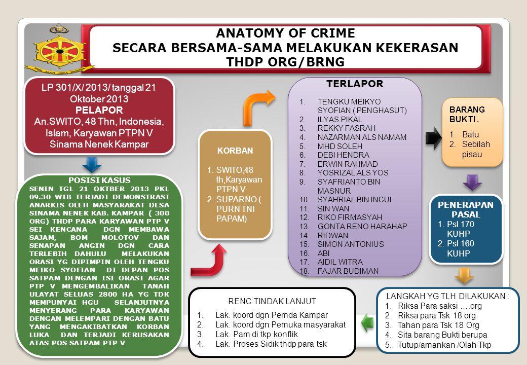ANATOMY OF CRIME SECARA BERSAMA-SAMA MELAKUKAN KEKERASAN THDP ORG/BRNG LP 301/X/ 2013/ tanggal 21 Oktober 2013 PELAPOR An.SWITO, 48 Thn, Indonesia, Islam, Karyawan PTPN V Sinama Nenek Kampar LP 301/X/ 2013/ tanggal 21 Oktober 2013 PELAPOR An.SWITO, 48 Thn, Indonesia, Islam, Karyawan PTPN V Sinama Nenek Kampar PENERAPAN PASAL 1.Psl 170 KUHP 2.Psl 160 KUHP PENERAPAN PASAL 1.Psl 170 KUHP 2.Psl 160 KUHP TERLAPOR 1.TENGKU MEIKYO SYOFIAN ( PENGHASUT) 2.ILYAS PIKAL 3.REKKY FASRAH 4.NAZARMAN ALS NAMAM 5.MHD SOLEH 6.DEBI HENDRA 7.ERWIN RAHMAD 8.YOSRIZAL ALS YOS 9.SYAFRIANTO BIN MASNUR 10.SYAHRIAL BIN INCUI 11.SIN WAN 12.RIKO FIRMASYAH 13.GONTA RENO HARAHAP 14.RIDWAN 15.SIMON ANTONIUS 16.ABI 17.AIDIL WITRA 18.FAJAR BUDIMAN TERLAPOR 1.TENGKU MEIKYO SYOFIAN ( PENGHASUT) 2.ILYAS PIKAL 3.REKKY FASRAH 4.NAZARMAN ALS NAMAM 5.MHD SOLEH 6.DEBI HENDRA 7.ERWIN RAHMAD 8.YOSRIZAL ALS YOS 9.SYAFRIANTO BIN MASNUR 10.SYAHRIAL BIN INCUI 11.SIN WAN 12.RIKO FIRMASYAH 13.GONTA RENO HARAHAP 14.RIDWAN 15.SIMON ANTONIUS 16.ABI 17.AIDIL WITRA 18.FAJAR BUDIMAN POSISI KASUS SENIN TGL 21 OKTBER 2013 PKL 09.30 WIB TERJADI DEMONSTRASI ANARKIS OLEH MASYARAKAT DESA SINAMA NENEK KAB.