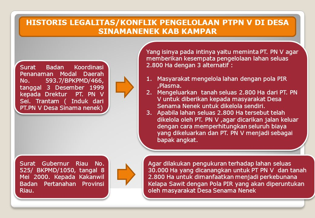 HISTORIS LEGALITAS/KONFLIK PENGELOLAAN PTPN V DI DESA SINAMANENEK KAB KAMPAR Surat Gubernur Riau No.