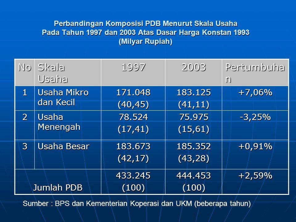 Perbandingan Komposisi PDB Menurut Skala Usaha Pada Tahun 1997 dan 2003 Atas Dasar Harga Konstan 1993 (Milyar Rupiah) No Skala Usaha 19972003 Pertumbuha n 1 Usaha Mikro dan Kecil 171.048(40,45)183.125(41,11)+7,06% 2 Usaha Menengah 78.524(17,41)75.975(15,61)-3,25% 3 Usaha Besar 183.673(42,17)185.352(43,28)+0,91% Jumlah PDB 433.245(100)444.453(100)+2,59% Sumber : BPS dan Kementerian Koperasi dan UKM (beberapa tahun)