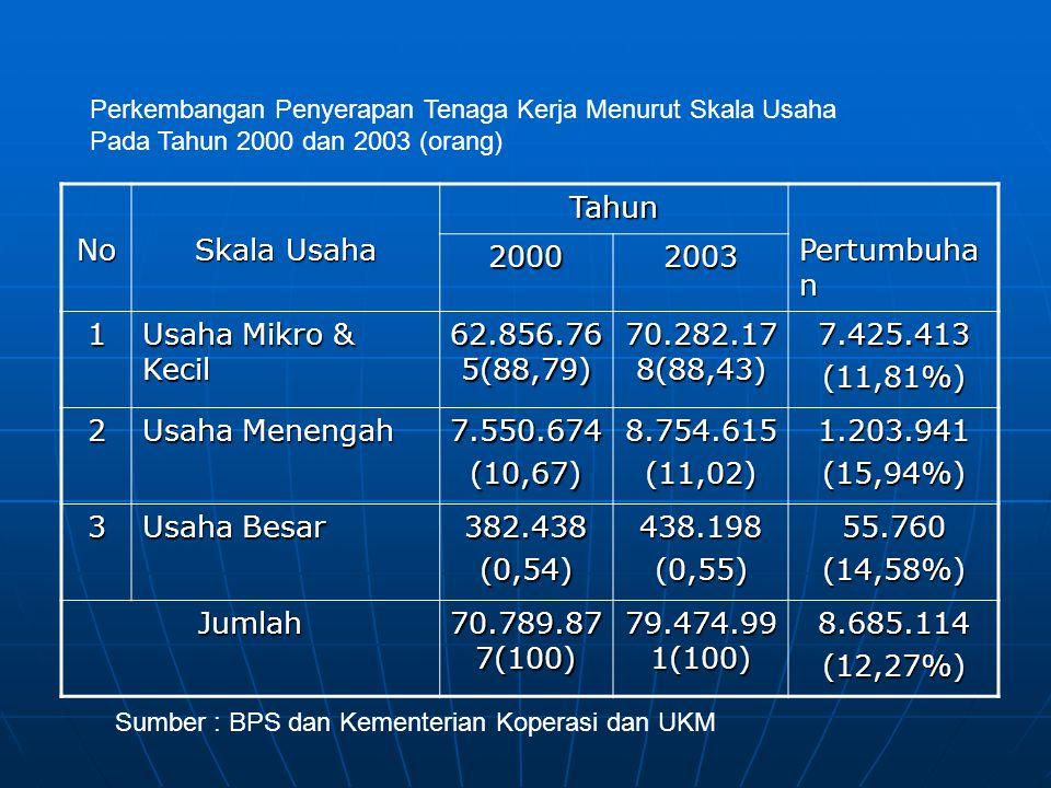 No Skala Usaha Tahun Pertumbuha n 20002003 1 Usaha Mikro & Kecil 62.856.76 5(88,79) 70.282.17 8(88,43) 7.425.413(11,81%) 2 Usaha Menengah 7.550.674(10