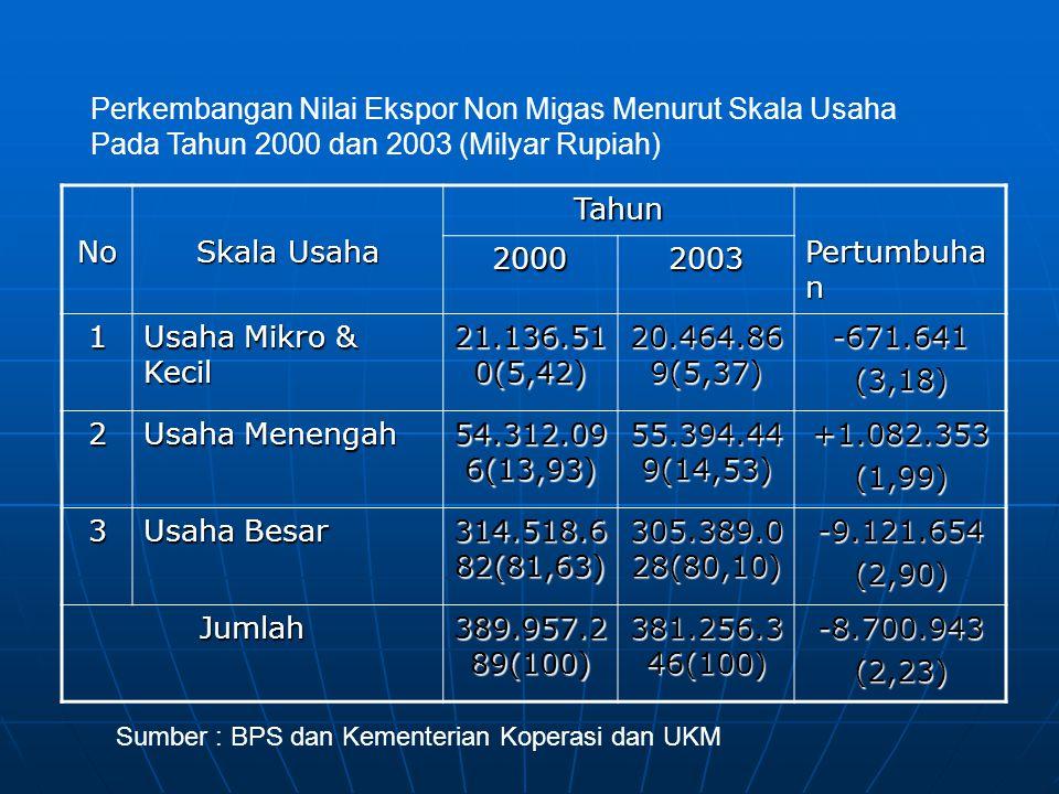No Skala Usaha Tahun Pertumbuha n 20002003 1 Usaha Mikro & Kecil 21.136.51 0(5,42) 20.464.86 9(5,37) -671.641(3,18) 2 Usaha Menengah 54.312.09 6(13,93