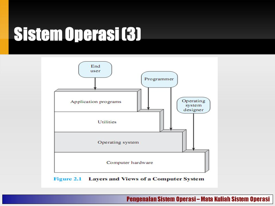 Services yang disediakan OS Program development.Program execution.