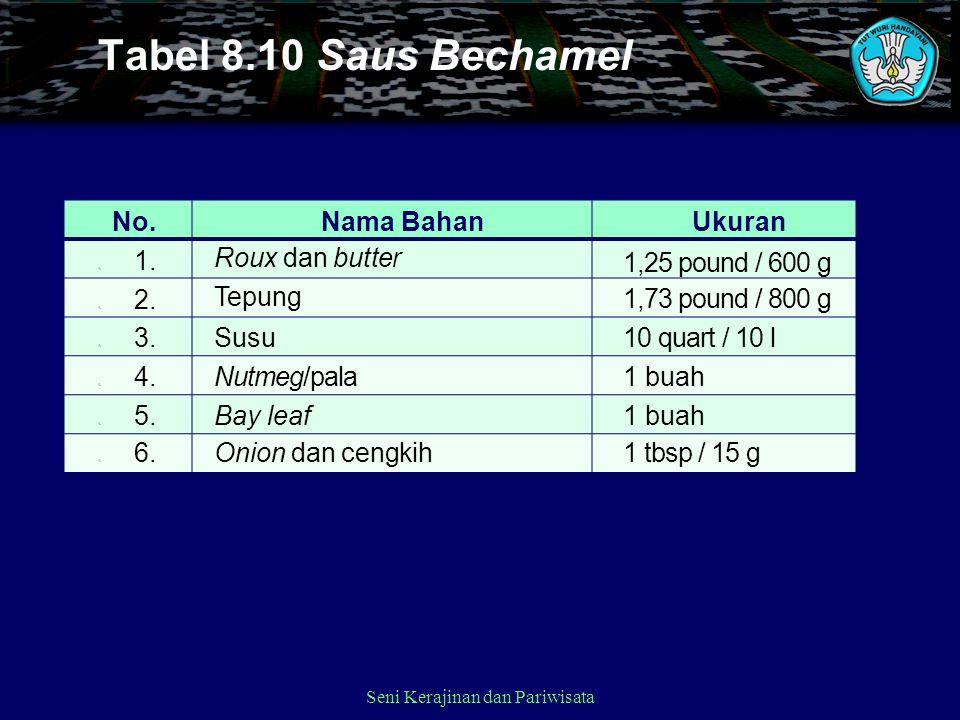 No.Nama BahanUkuran 1. Roux dan butter 1,25 pound / 600 g 1.2. Tepung 1,73 pound / 800 g 1.3. Susu10 quart / 10 l 1.4. Nutmeg/pala1 buah 1.5. Bay leaf