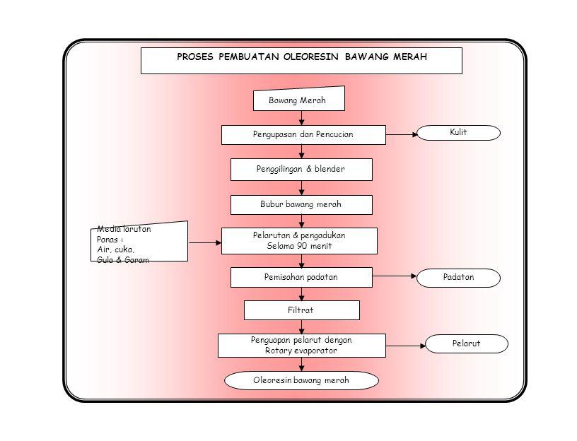 Bawang Merah Oleoresin bawang merah PROSES PEMBUATAN OLEORESIN BAWANG MERAH Pengupasan dan Pencucian Bubur bawang merah Penggilingan & blender Pelarut