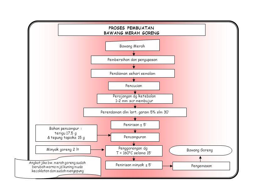 Cabai Manisan Cabai PROSES PEMBUATAN MANISAN CABAI Pembelahan Direndam dalam larutan Gula bertahap selama 3 malam : 1.Dalam larutan gula 30 – 40 % 2.Dalam larutan gula 40 – 50 % 3.Dalam larutan gula 50 – 60 % Blancing selama 5 – 10 menit Metabisulfit 0,2 % Ditiriskan Dikeringkan dengan oven selama 14 jam Dilapisi madu/larutan gula