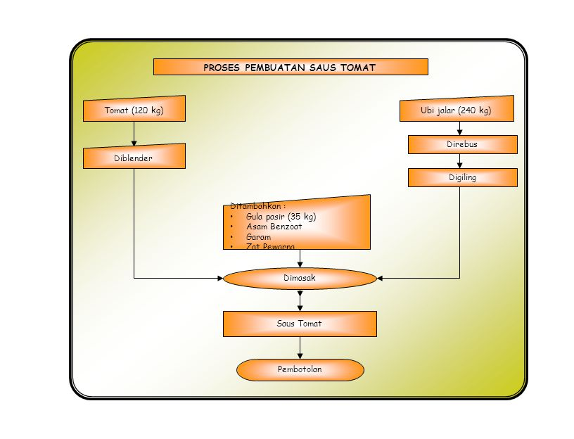PROSES PEMBUATAN SARI BUAH TOMAT Penghancuran, pengepresan Dan penyaringan Pengendapan/penjernihan Buah Segar Sari buah dlm botol Pengenceran Pemanasan Exhausting dan sterilisasi Kupas dan buang bijinya Na-benzoat 0,1 % (1 g/ltr), CMC 0,2 % (2 g/ltr), & Gula Pasir 13 % (130g/ltr) Pembotolan Pemberian etiket/label