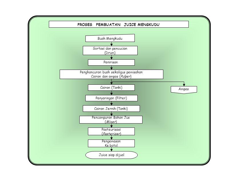 PROSES PEMBUATAN MINUMAN INSTAN MENGKUDU Sortasi dan pencucian (Drum) Buah Mengkudu Pengemasan Wrapping (Minuman instan siap jual) Penirisan Penghancuran buah sekaligus pemisahan Cairan dan ampas (Pulper) Cairan (Tanki) Penyaringan (Filter) Ampas Cairan Jernih (Tanki) Pencampuran Bahan Serbuk (Homogenizer) Pengeringan (Spray Dryer) Ekstrak Mengkudu Pencampuran Bahan Min.