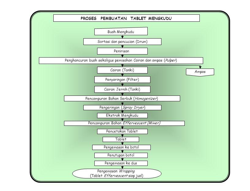 Jahe, Kunyit, Kencur, Temulawak Jahe, Kunyit, Kencur, Temulawak Instan PROSES PEMBUATAN JAHE, KUNYIT, KENCUR, TEMULAWAK Sortasi Penirisan Pencucian Pemerasan/Ekstraksi Pengayakan Pemotongan/Pengirisan Air : Bahan (1 : 1) Penimbangan Penghancuran Sari/Ekstraksi Pemanasan T = 80-90 o C Pengentalan/Pengkristalan Ampas Pengendapan Pengemasan Endapan Pati Pengeringan Pati Gula Pasir : Sari (1 : 1)