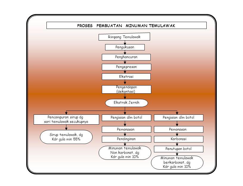 PROSES PEMBUATAN MINUMAN KESEHATAN LIDAH BUAYA Daun Lidah Buaya Pengirisan kulit lidah buaya (Warna putih) Tanaman Lidah Buaya Minuman segar lidah buaya Pencucian Pencucian Pertama (Diperas dengan air + garam selama 15 Menit) 1 sendok/kg bahan Daging lidah buaya dibersihkan dan bebas dari lendir Panen Mengurangi ukuran berat Pencucian kedua (Diperas dengan air bersih) Direbus dengan daun pandan Leeking Daging lidah buaya siap dikonsumsi Pencucian kedua (Diperas dengan air bersih) Direbus dengan daun pandan