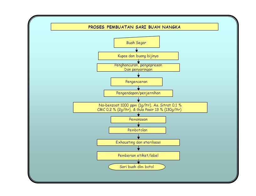 Blansir (4 – 5 menit) Pengupasan Biji Durian Disimpan Pengukusan selama 5 menit Penambahan terigu, maizena, Margarin, dan garam Pembentukan PROSES PEMBUATAN KERIPIK BIJI DURIAN Pencucian Penggilingan (2x) Pencampuran Pemotongan Pengeringan awal Pemipihan Pengeringan lanjutan Penggorengan