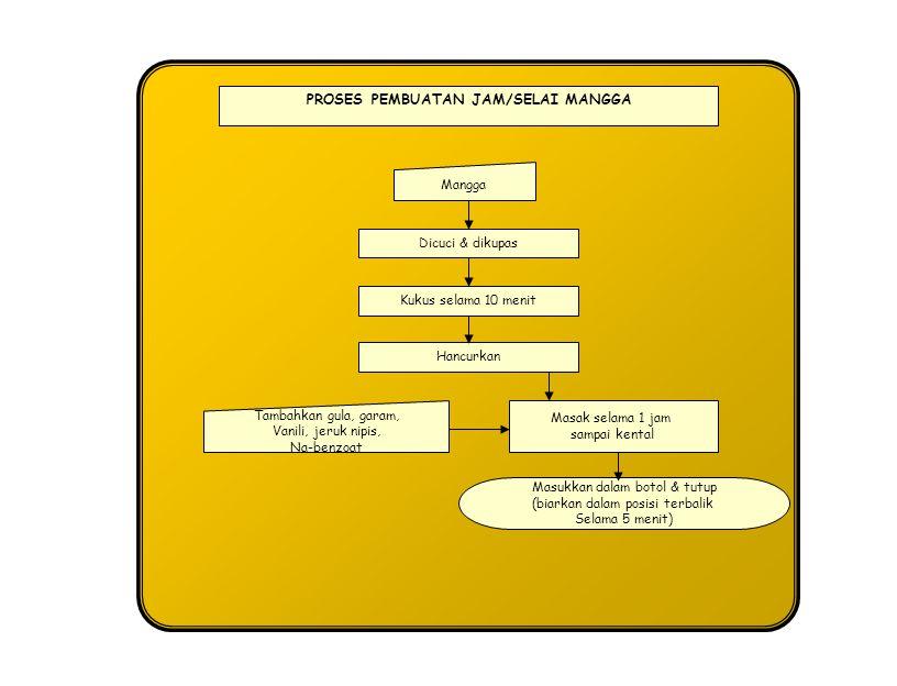 PROSES PEMBUATAN MANISAN MANGGA SETENGAH KERING Pengupasan Manisan Mangga Setengah Kering Sortasi Pemotongan Perendaman ± 18 Jam Blancing -Air Mendidih 1 liter -Gula (700 – 800 g) -Potassium metabisulphite 0,2 g/ 1 air -Juice lemon/as.sitrat 2 sendok per liter air -Na-benzoat 0,75 g/1 Pentirisan Pengeringan Pengemasan Pencucian Mangga ½ Matang