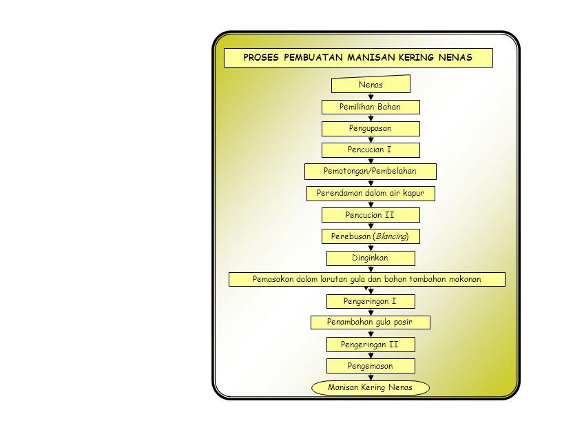 PROSES PEMBUATAN SARI BUAH NANAS Penghancuran, pengepresan Dan penyaringan Pengendapan/penjernihan Buah Segar Sari buah dlm botol Pengenceran Pemanasan Exhausting dan sterilisasi Kupas dan buang bijinya As-benzoat 0,05 % (0,5g/ltr), As.Sitrat 0,1 % (1 g/ltr), CMC 0,2 % (2 g/ltr) & Gula Pasir 13 % (130 g/ltr) Pembotolan Pemberian etiket/label A