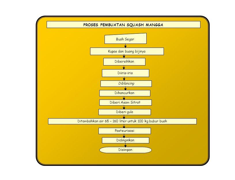 PROSES PEMBUATAN SQUASH MANGGA Mangga Pengupasan Pencucian Pemotongan Pelumatan Pembuatan Bubur Bubur Buah sirup Kekentalan 40-50 brix asam sitrat Kadar cairan 0,8-1,0% Kalium-metabisulfit 0,3-0,4% Squash Mangga