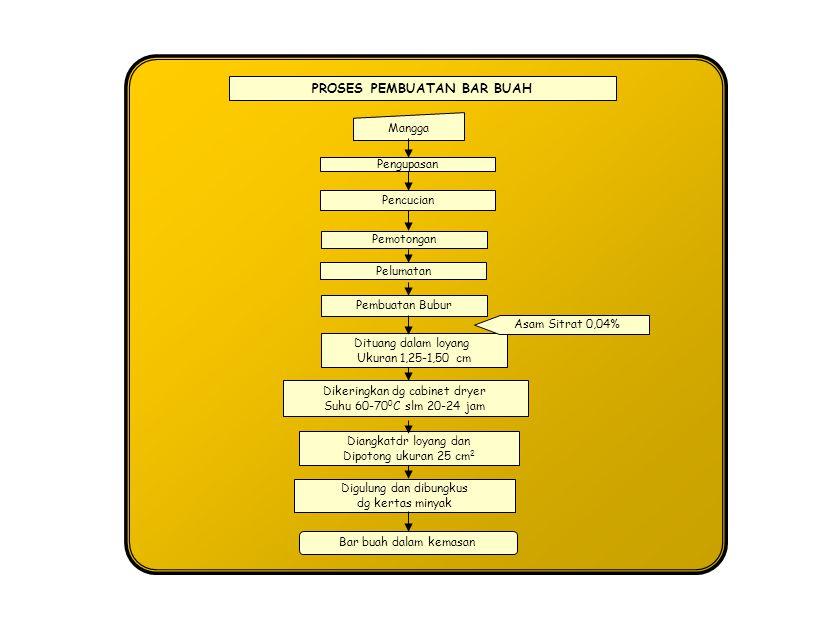 PROSES PEMBUATAN KONSENTRAT Juice Mangga Diuapkan dg evaporator vakum Konsentrat buah mangga Note : Untuk dikonsumsi (diminum) konsentrat dicampur dg air