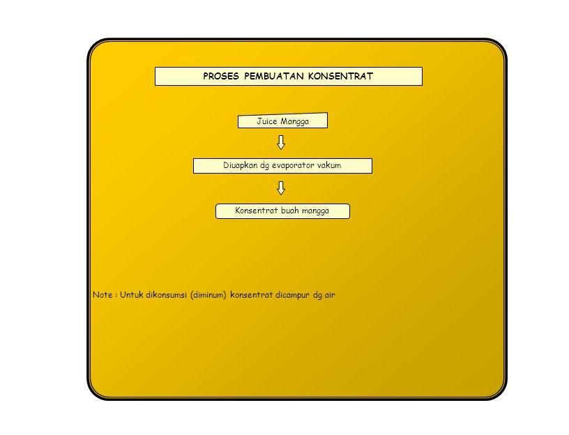 PROSES PEMBUATAN KONSENTRAT Juice Mangga Diuapkan dg evaporator vakum Konsentrat buah mangga Note : Untuk dikonsumsi (diminum) konsentrat dicampur dg