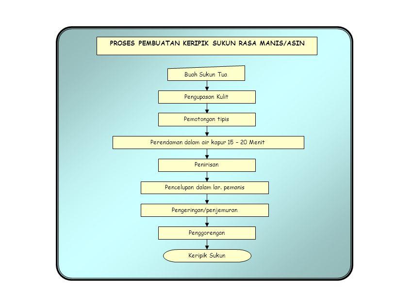 Buah Sukun Tua Keripik Sukun PROSES PEMBUATAN KERIPIK SUKUN RASA MANIS/ASIN Pengupasan Kulit Perendaman dalam air kapur 15 – 20 Menit Pemotongan tipis