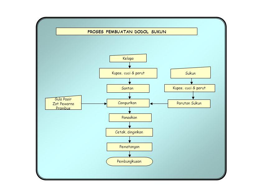 PROSES PEMBUATAN SARI BUAH SIRSAK Penghancuran, pengepresan Dan penyaringan Pengendapan/penjernihan Buah Segar Sari buah dlm botol Pengenceran Pemanasan Exhausting dan sterilisasi Kupas dan buang bijinya Na-benzoat 0,05 % (0,5g/ltr), As.Sitrat 0,1 % (1 g/ltr), CMC 0,3 % (3 g/ltr) & Gula Pasir 13 % (130 g/ltr) Pembotolan Pemberian etiket/label