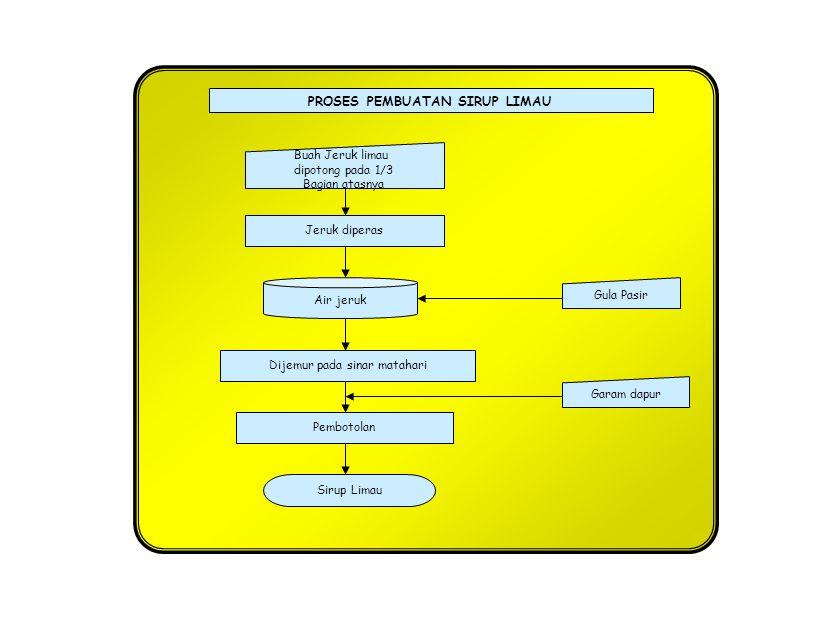 PROSES PEMBUATAN SARI BUAH JERUK Penghancuran, pengepresan Dan penyaringan Pengendapan/penjernihan Buah Segar Sari buah dlm botol Pengenceran Pemanasan Exhausting dan sterilisasi Kupas dan buang bijinya Tambahkan Na-benzoat 0,1 % (1g/ltr), CMC 0,2 % (2g/ltr), & Gula Pasir 13 % (130g/ltr) Pembotolan Pemberian etiket/label