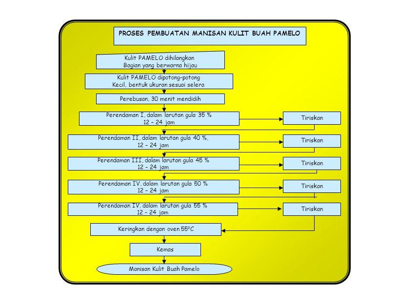 Penghancuran, pengepresan Dan penyaringan Pengendapan/penjernihan Buah Segar Sari buah dlm botol Pengenceran Pemanasan Exhausting dan sterilisasi PROSES PEMBUATAN SARI BUAH APEL Kupas dan buang bijinya Na-benzoat 0,1 % (1 g/ltr), Enzim Pektinase 60 ppm (60 mg/ltr & Gula Pasir 13 % (130g/ltr) Pembotolan Pemberian etiket/label