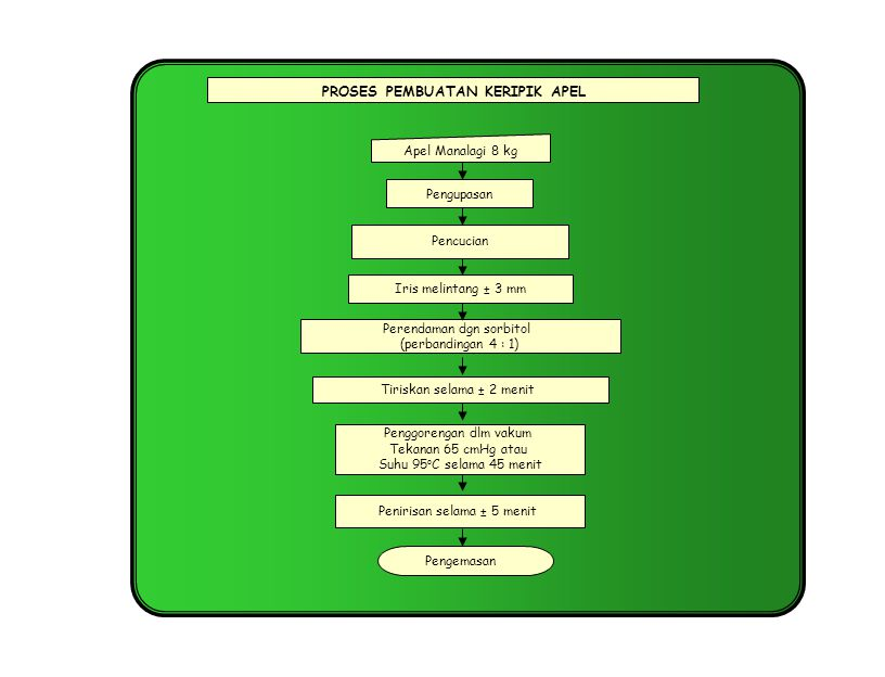 Pencucian Apel Manalagi 8 kg Pengemasan PROSES PEMBUATAN KERIPIK APEL Perendaman dgn sorbitol (perbandingan 4 : 1) Pengupasan Tiriskan selama ± 2 meni
