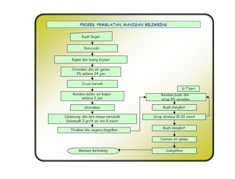 Penghancuran, pengepresan Dan penyaringan Pengendapan/penjernihan Buah Segar Sari buah dlm botol Pengenceran Pemanasan Exhausting dan sterilisasi PROSES PEMBUATAN SARI BUAH MARKISA Kupas dan buang bijinya Na-benzoat 0,05 % (0,5 g/ltr), CMC 0,2 % (2 g/ltr) & Gula Pasir 13 % (130g/ltr) Pembotolan Pemberian etiket/label