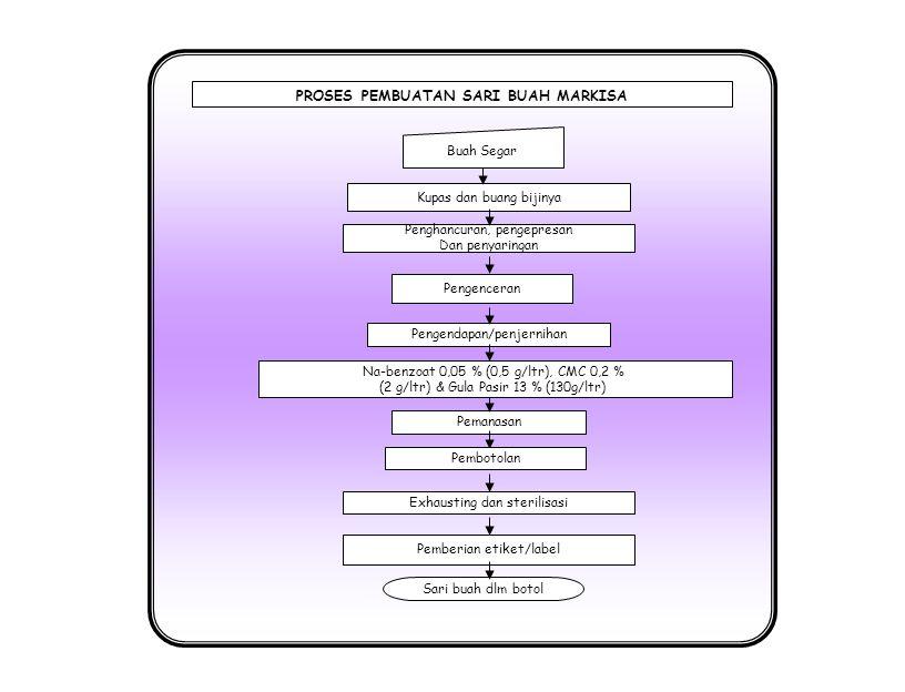 Penghancuran, pengepresan Dan penyaringan Pengendapan/penjernihan Buah Segar Sari buah dlm botol Pengenceran Pemanasan Exhausting dan sterilisasi PROSES PEMBUATAN SARI BUAH MELON Kupas dan buang bijinya Na-benzoat 0,05 % (0,5 g/ltr), Gula Pasir 13 % (130g/ltr) & Pewarna hijau secukupnya Pembotolan Pemberian etiket/label