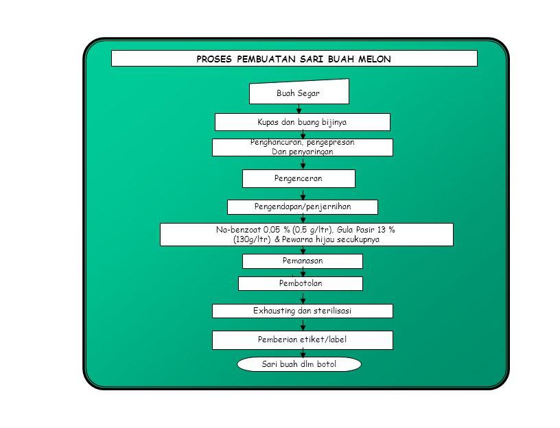 Penghancuran, pengepresan Dan penyaringan Pengendapan/penjernihan Buah Segar Sari buah dlm botol Pengenceran Pemanasan Exhausting dan sterilisasi PROS