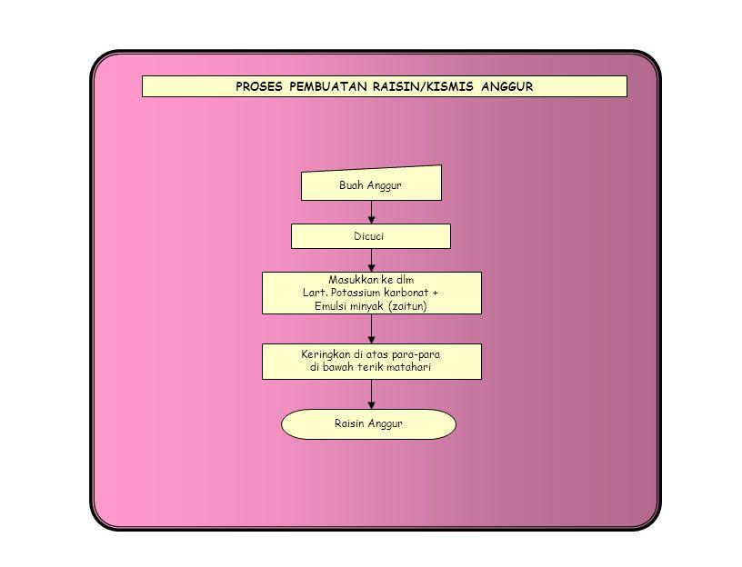 PROSES PEMBUATAN JUICE ANGGUR Buah Anggur Dihancurkan Masukkan dalam botol Juice Anggur Dicuci Disaring Diendapkan pada suhu 50-60 0 C selama 12-24 jam Sulfur dioksida (pengawet) 100-150 mg/lt Ragi murni 1-3%