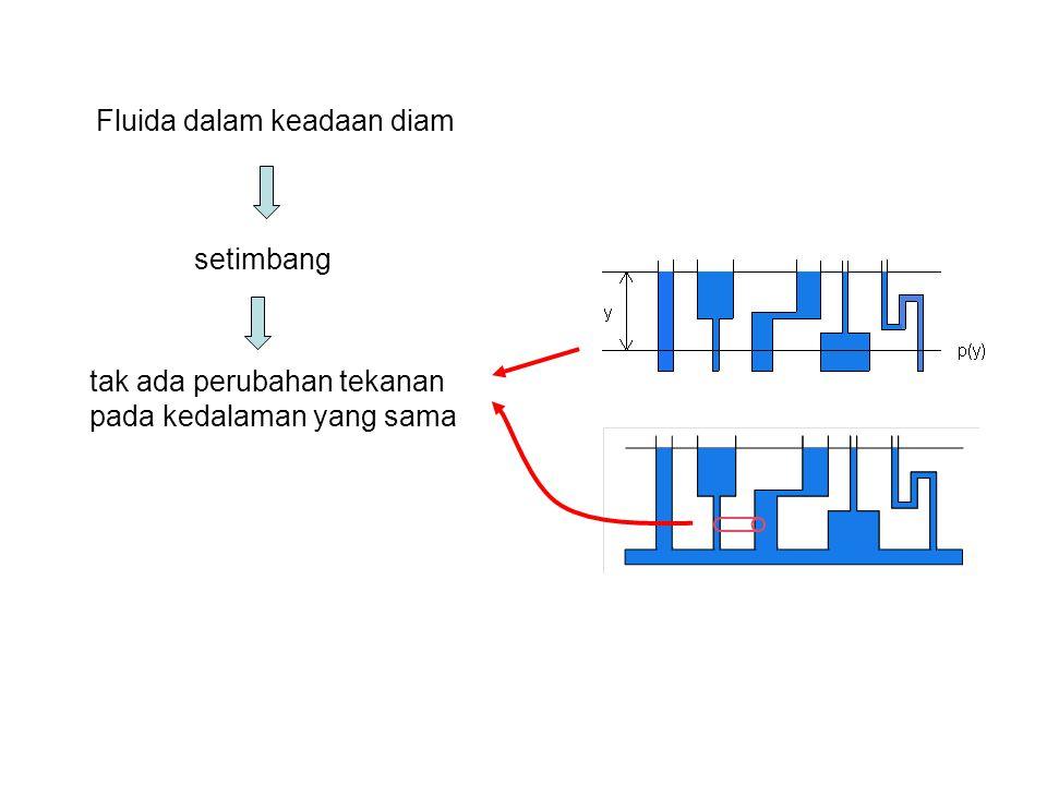 Anggapan: fluida tak termampatkan (incompressible) Rapat massa konstan Hubungan tekanan dengan kedalaman fluida Bayangkan volume fluida khayal (kubus,