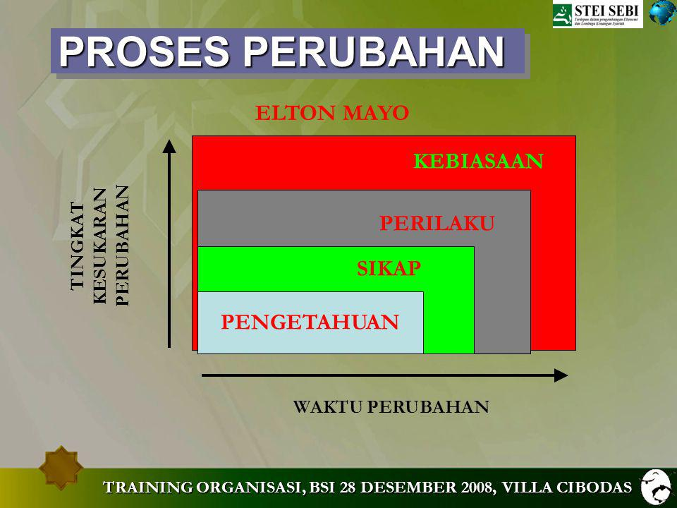 TRAINING ORGANISASI, BSI 28 DESEMBER 2008, VILLA CIBODAS MARKETING MODEL LEADERSHIP VISI, MISI BRAND IMAGE VALUE PRODUK TARGET – SEGMENTASI- POSITIONING PROSES SERVICE KEMASAN KEPUASAN Customer Karyawan Lembaga PEOPLE ORGANISASI STRATEGI MARKETING