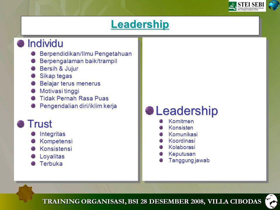 TRAINING ORGANISASI, BSI 28 DESEMBER 2008, VILLA CIBODAS Fungsi Manajerial Fungsi Manajerial Perencanaan Perencanaan Pengorganisasian Pengorganisasian Pengarahan Pengarahan Koordinasi Koordinasi