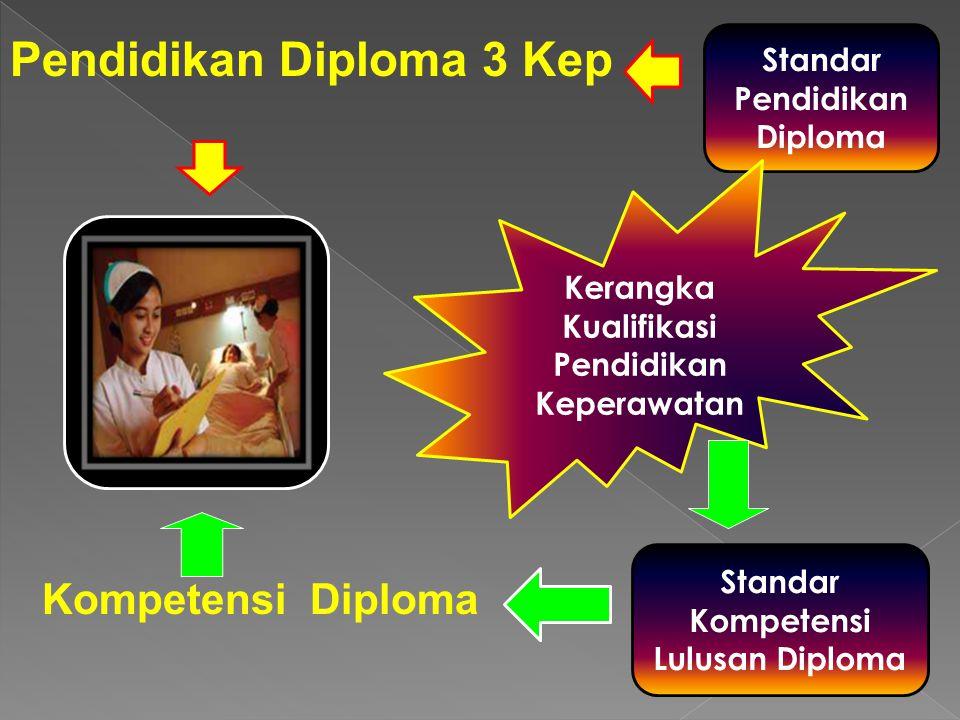 Pendidikan Diploma 3 Kep Kompetensi Diploma Standar Pendidikan Diploma Standar Kompetensi Lulusan Diploma Kerangka Kualifikasi Pendidikan Keperawatan