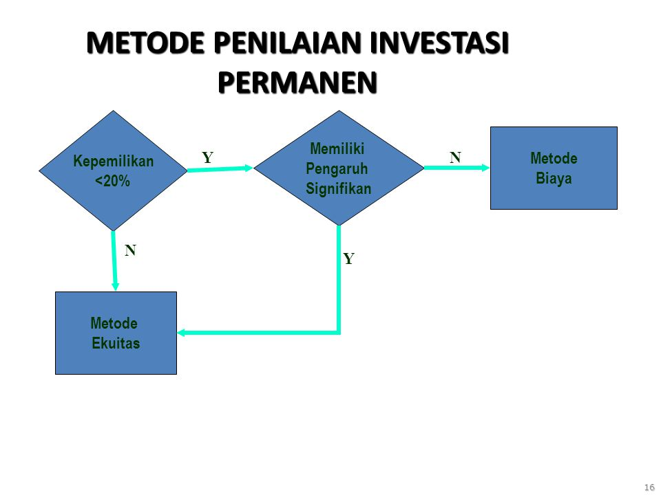 16 METODE PENILAIAN INVESTASI PERMANEN Kepemilikan <20% Memiliki Pengaruh Signifikan Metode Ekuitas Y Metode Biaya N Y N