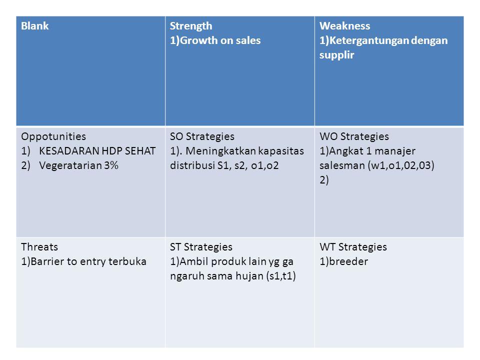 BlankStrength 1)Growth on sales Weakness 1)Ketergantungan dengan supplir Oppotunities 1)KESADARAN HDP SEHAT 2)Vegeratarian 3% SO Strategies 1).