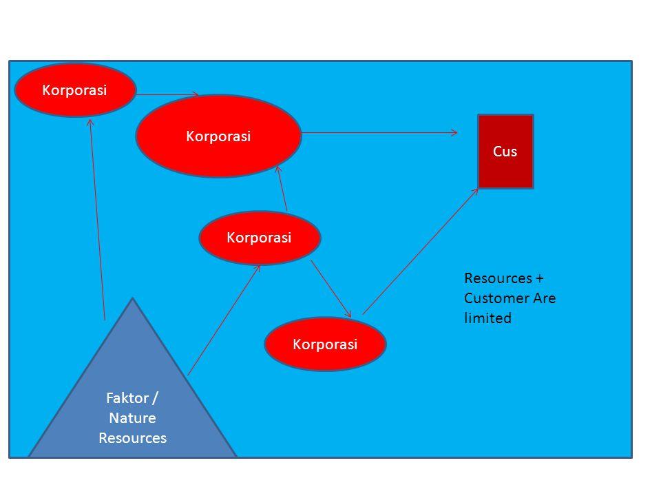 Korporasi Cus Korporasi Faktor / Nature Resources Resources + Customer Are limited