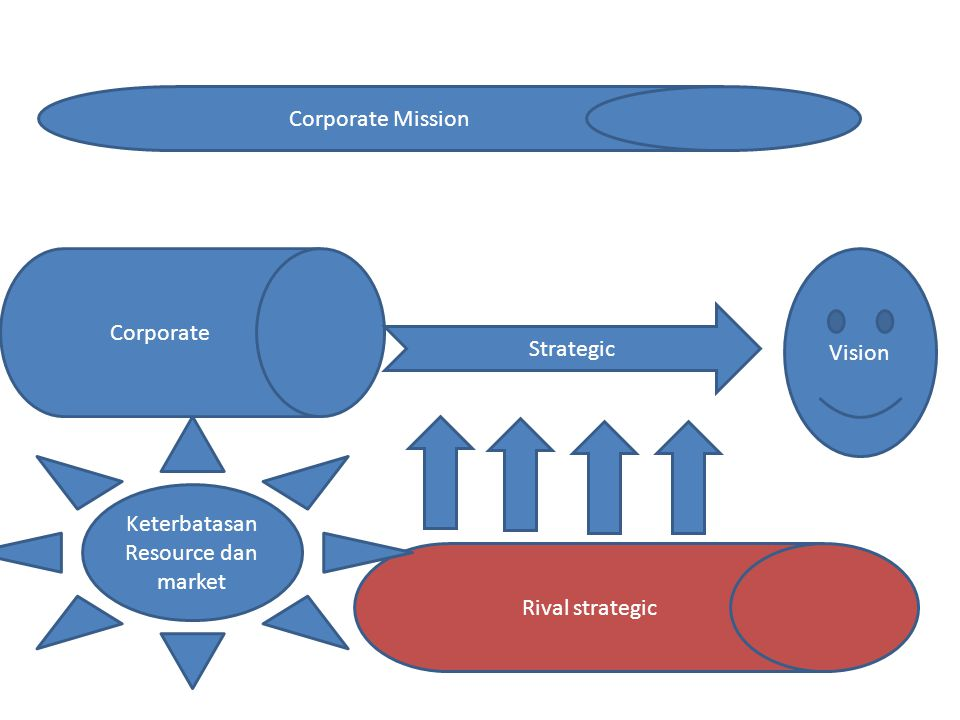 Strategy Framework EFE Matrix CPM IFE SWOTSPACE BCG IE Grand Strategy QSPM The Input Stage The Matching Stage The Decision Stage