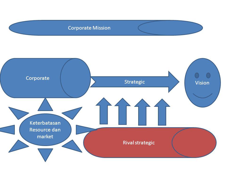 Corporate Strategic Vision Corporate Mission Rival strategic Keterbatasan Resource dan market