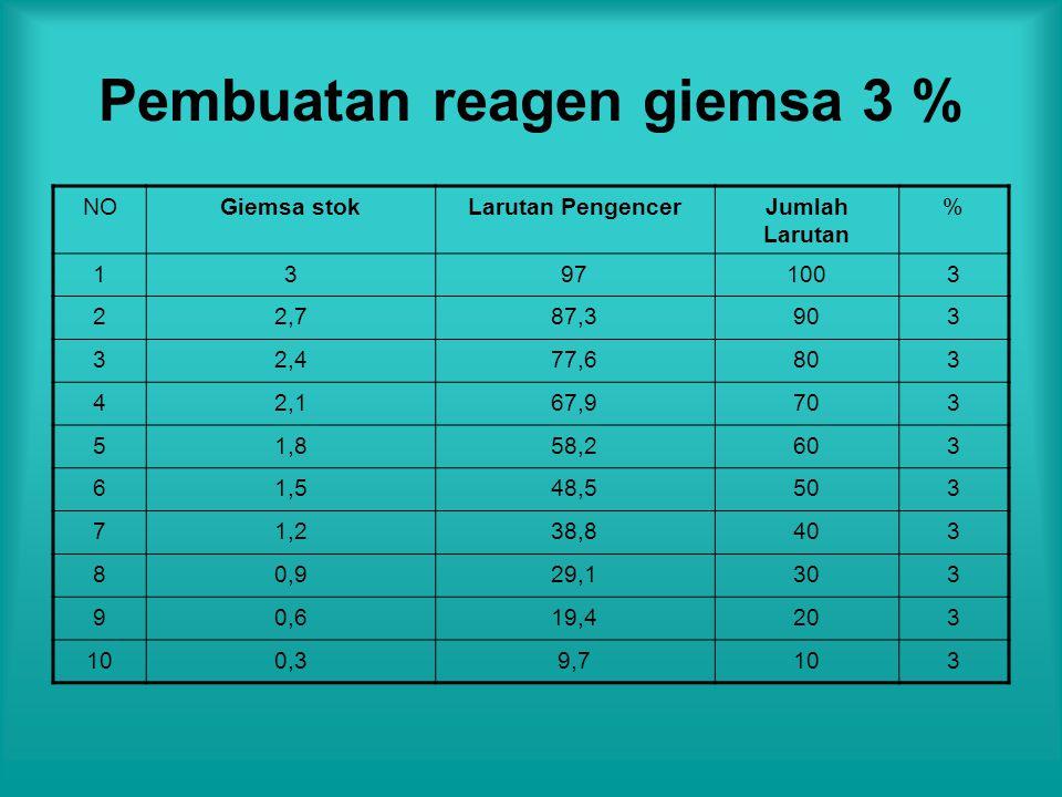 Pembuatan reagen giemsa 3 % NOGiemsa stokLarutan PengencerJumlah Larutan % 13971003 22,787,3903 32,477,6803 42,167,9703 51,858,2603 61,548,5503 71,238