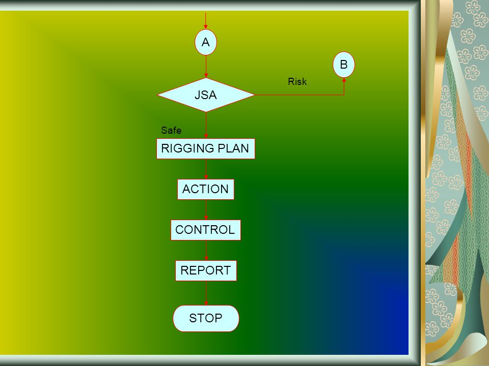 A JSA B Risk Safe RIGGING PLAN STOP CONTROL REPORT ACTION
