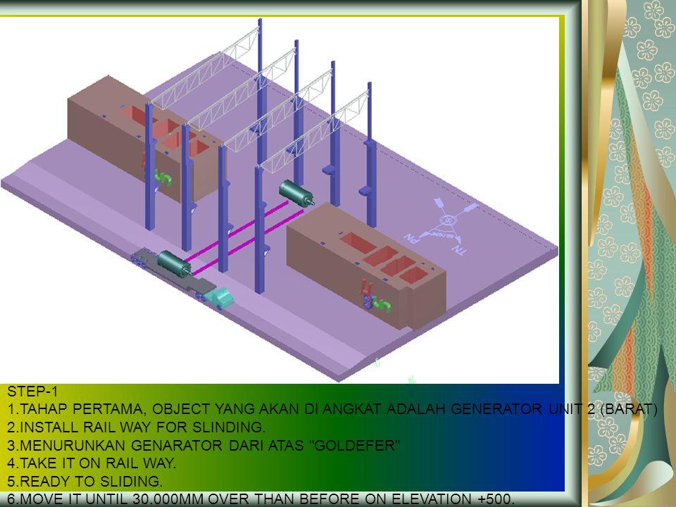 STEP-1 1.TAHAP PERTAMA, OBJECT YANG AKAN DI ANGKAT ADALAH GENERATOR UNIT 2 (BARAT) 2.INSTALL RAIL WAY FOR SLINDING. 3.MENURUNKAN GENARATOR DARI ATAS