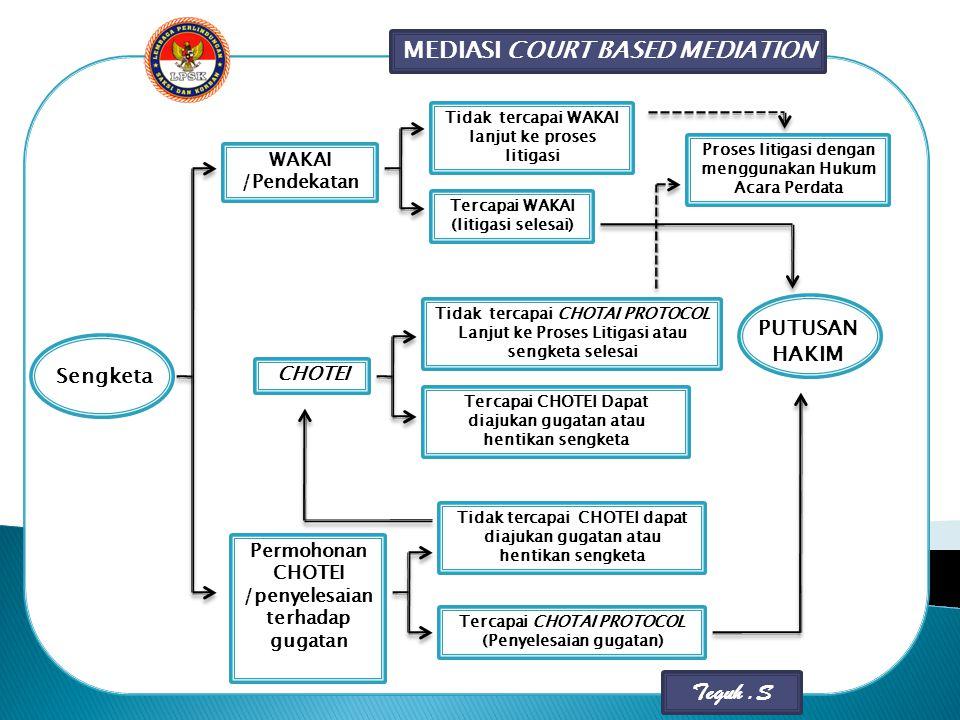 MEDIASI COURT BASED MEDIATION Sengketa WAKAI /Pendekatan Permohonan CHOTEI /penyelesaian terhadap gugatan Tidak tercapai WAKAI lanjut ke proses litiga
