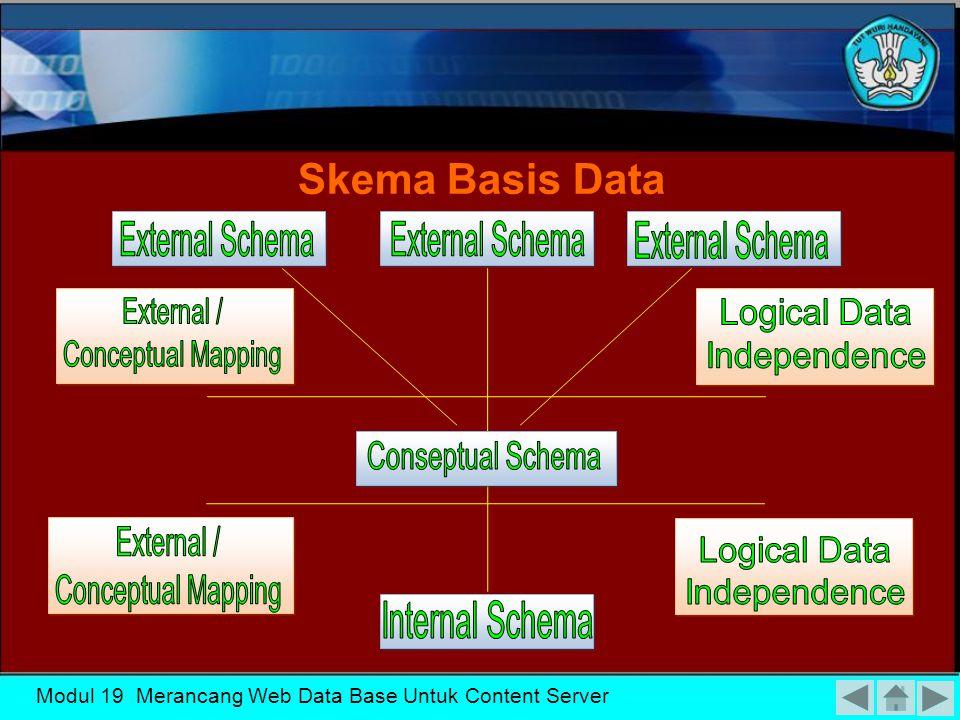 Modul 19 Merancang Web Data Base Untuk Content Server Data Independence Tujuan utama dari 3 tingkat arsitektur adalah memelihara kemandirian data (data independence) Jenis Data Independence Physical Data Independence Logical Data Independence