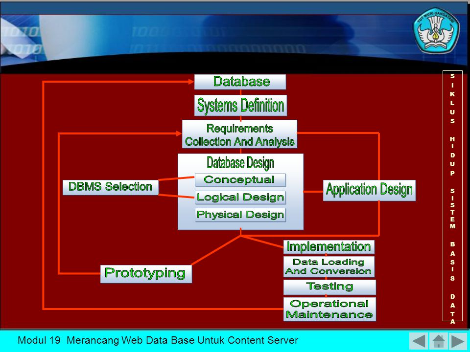 Modul 19 Merancang Web Data Base Untuk Content Server  Memudahkan pengertian struktur informasi Tujuan perancangan database  Mendukung kebutuhan-kebutuhan pemrosesan dan beberapa obyek penampilan (response time, processing time, dan storage space)  Untuk memenuhi informasi yang berisikan kebutuhan-kebutuhan user secara khusus dan aplikasi-aplikasinya