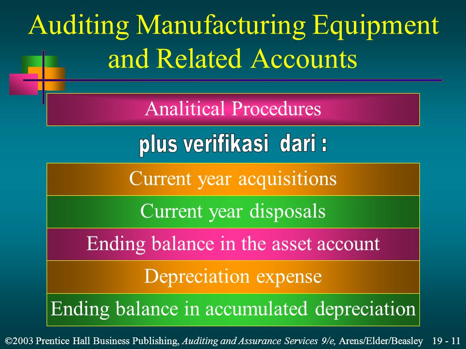 ©2003 Prentice Hall Business Publishing, Auditing and Assurance Services 9/e, Arens/Elder/Beasley 19 - 11 Auditing Manufacturing Equipment and Related Accounts Analitical Procedures Current year disposals Ending balance in the asset account Depreciation expense Ending balance in accumulated depreciation Current year acquisitions