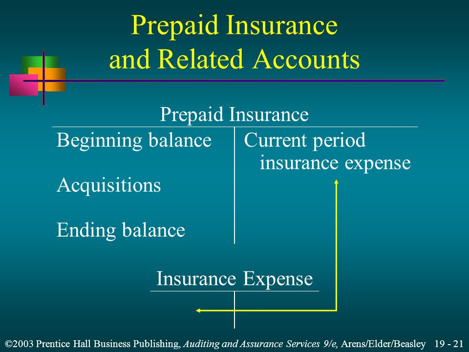 ©2003 Prentice Hall Business Publishing, Auditing and Assurance Services 9/e, Arens/Elder/Beasley 19 - 21 Prepaid Insurance and Related Accounts Prepaid Insurance Insurance Expense Beginning balanceCurrent period insurance expense Acquisitions Ending balance