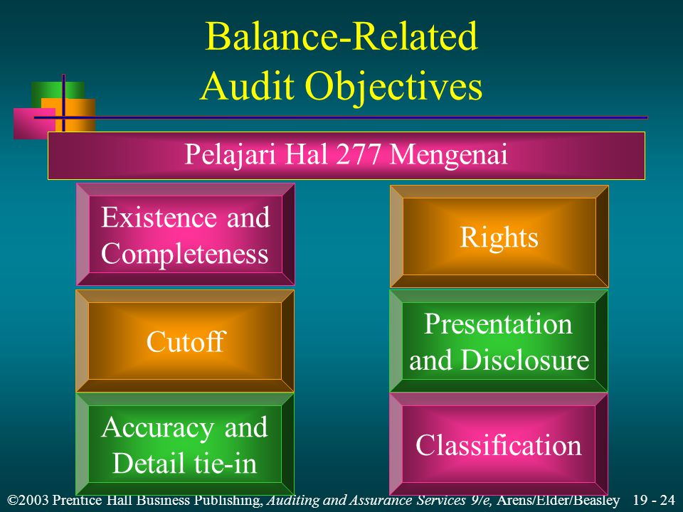 ©2003 Prentice Hall Business Publishing, Auditing and Assurance Services 9/e, Arens/Elder/Beasley 19 - 24 Balance-Related Audit Objectives Existence and Completeness Pelajari Hal 277 Mengenai Rights Cutoff Presentation and Disclosure Accuracy and Detail tie-in Classification
