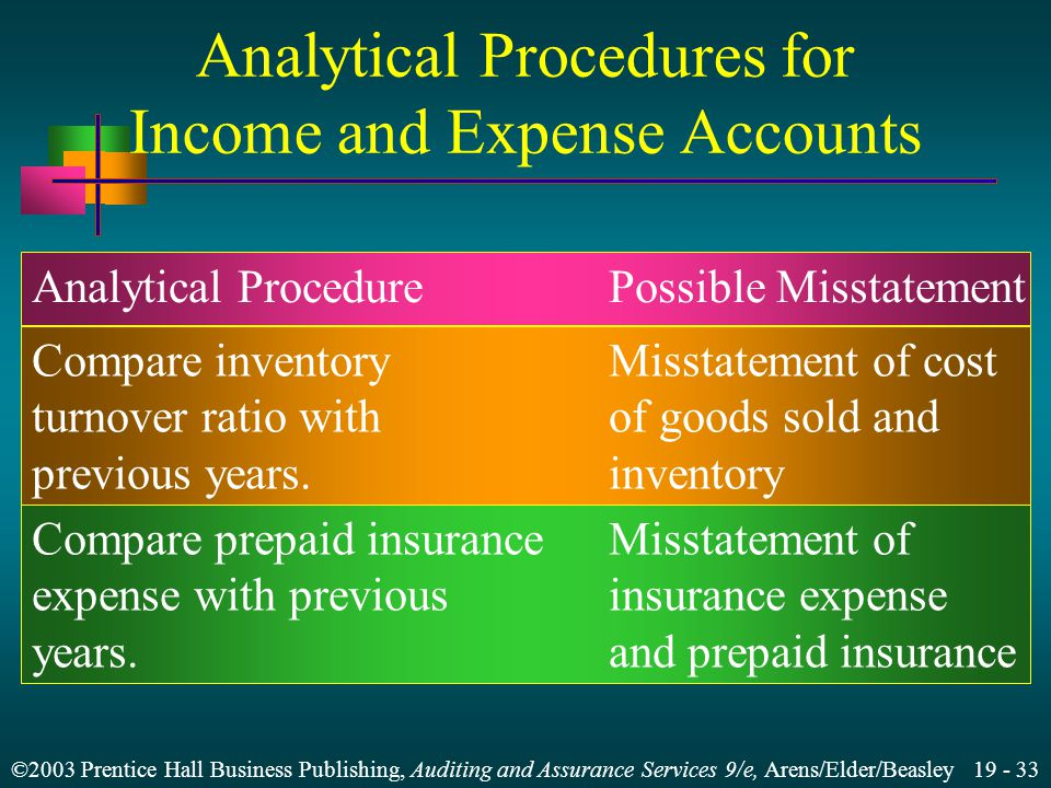 ©2003 Prentice Hall Business Publishing, Auditing and Assurance Services 9/e, Arens/Elder/Beasley 19 - 33 Analytical Procedures for Income and Expense