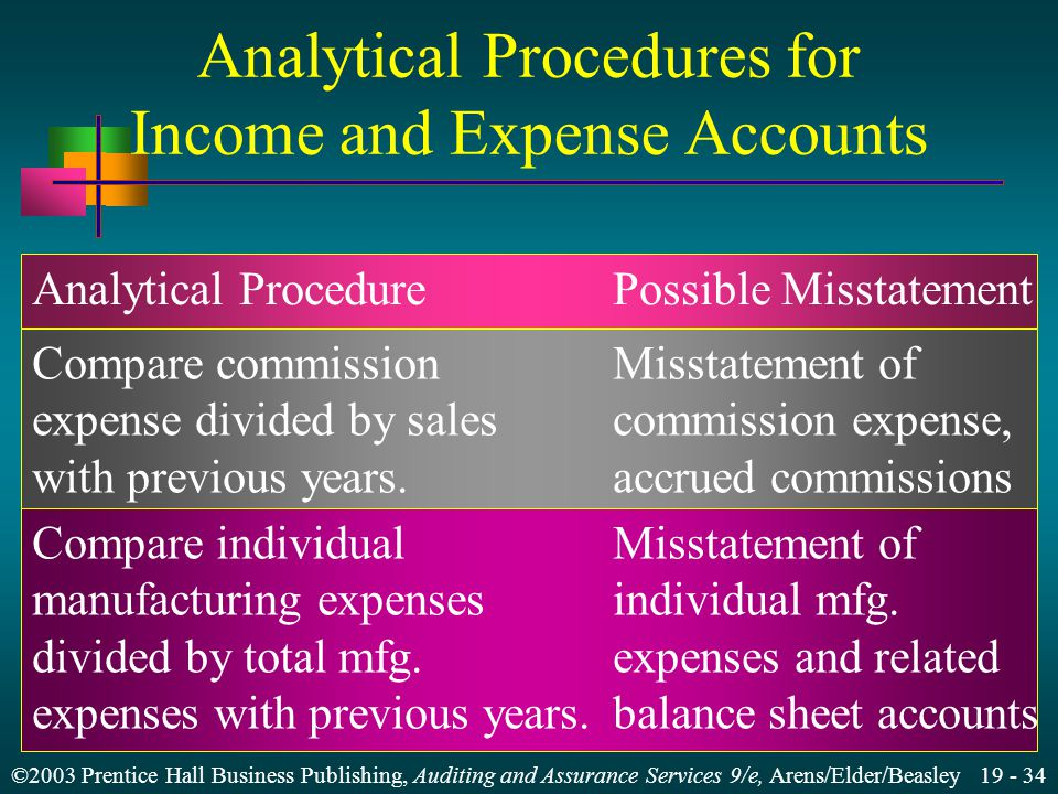 ©2003 Prentice Hall Business Publishing, Auditing and Assurance Services 9/e, Arens/Elder/Beasley 19 - 34 Analytical Procedures for Income and Expense Accounts Analytical ProcedurePossible Misstatement Compare commissionMisstatement of expense divided by salescommission expense, with previous years.accrued commissions Compare individualMisstatement of manufacturing expensesindividual mfg.