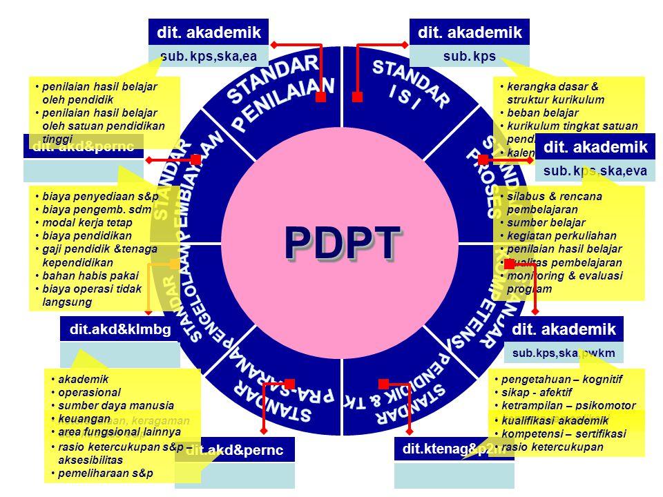 PDPTPDPT dit. akademik sub. kps kerangka dasar & struktur kurikulum beban belajar kurikulum tingkat satuan pendidikan kalender akademik dit. akademik